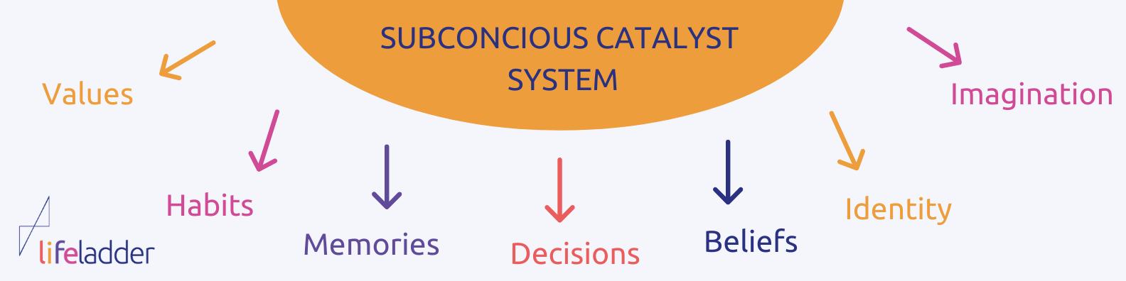 SUBCONCIOUS CATALYST SYSTEM